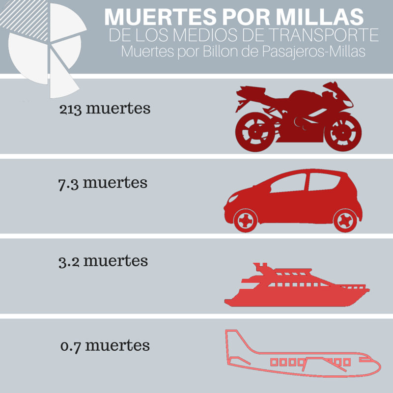 Copy of MUERTES POR MILLAS