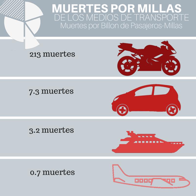 Copy of MUERTES POR MILLAS